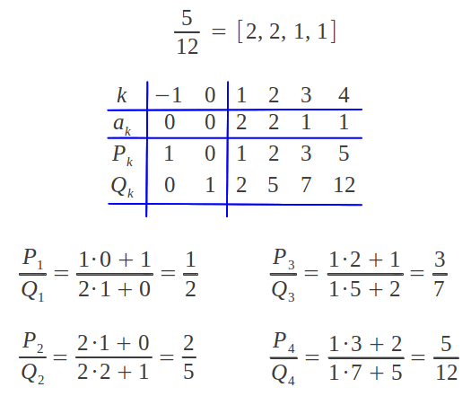 Calculating the convergents of a given continued fraction
