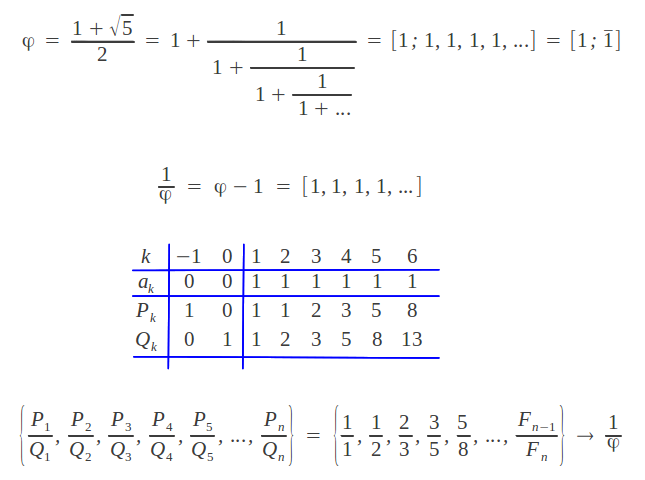 Continued fraction expansion of the Golden Ratio