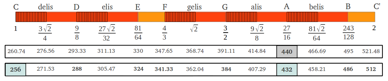 Tone Frequencies of the Scale of 12 fifths tuned at A=440, A=432 and c=128