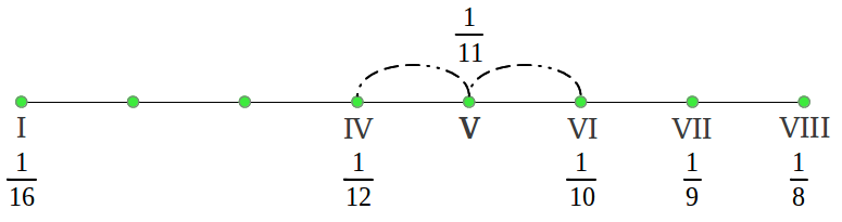 Hypodorian mode from the harmonic mean (4/8)
