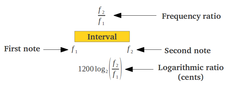 Musical Interval in Cents
