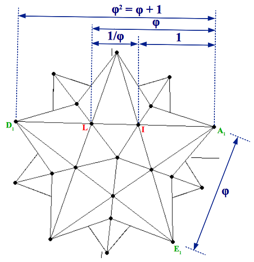 Golden Ratio proportions in the small stellated dodecahedron