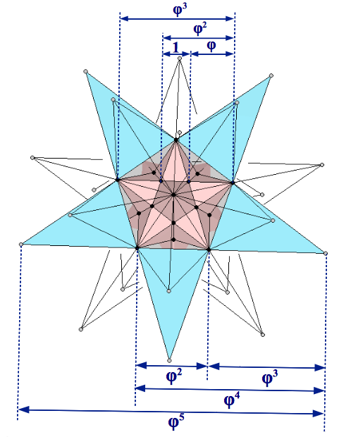 Golden Ratio proportions in the Double Pentadodecahedron